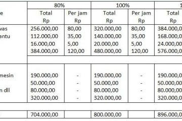 Penyusunan biaya standar overhead