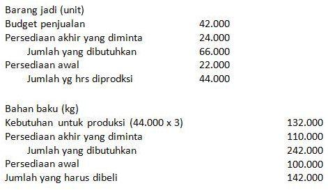 contoh soal akuntansi biaya