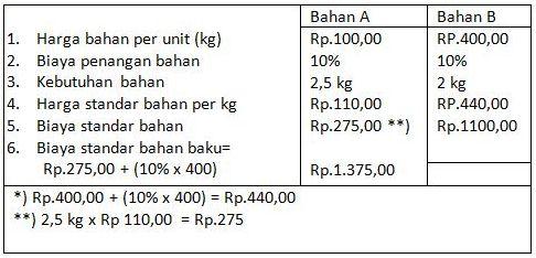 contoh soal biaya over head pabrik