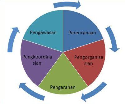 arti manajemen
