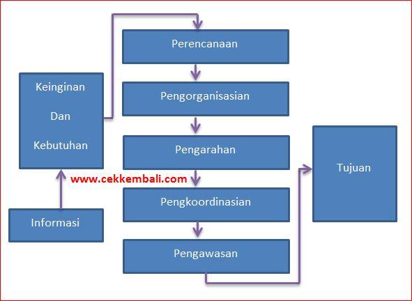 pengertian manajemen dan fungsi manajemen