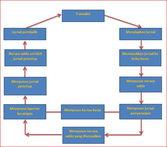 siklus akuntansi