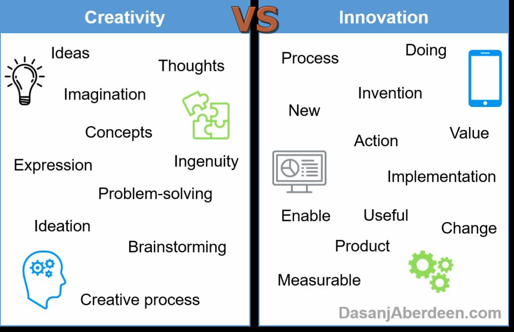pengertian inovasi dan kreativitas