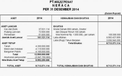 image of pengertian laporan keuangan secara lengkap beserta contohnya